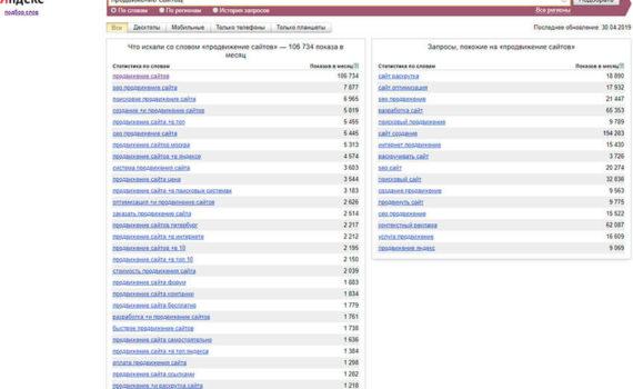 Продвижение сайта с помощью ВЧ и НЧ запросов